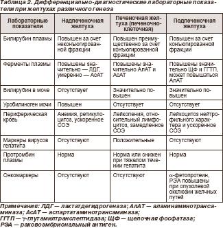 Какие таблетки нужны для лечения печени