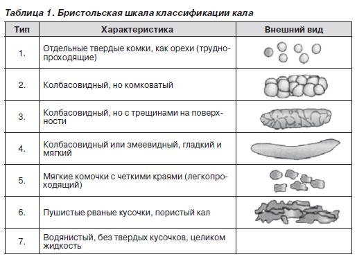 Как сделать анализ кала взрослому
