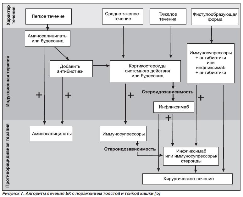 разновидности гречневой диеты