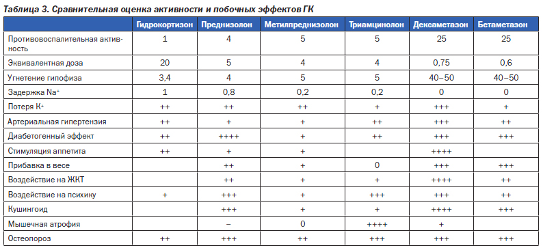 Methylprednisolone Pulse Dose