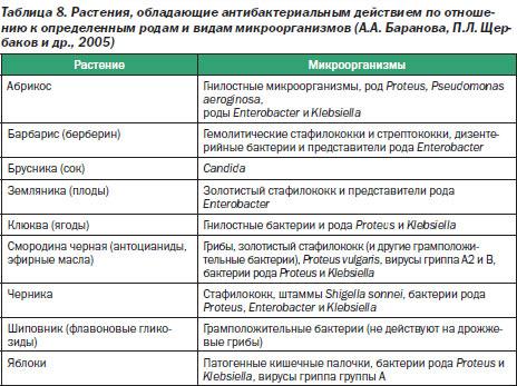микрофлоры кишечника при