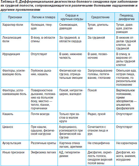 Остеохондроз диагностика