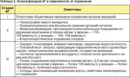 gipertonicheskoy-bolezn-risk
