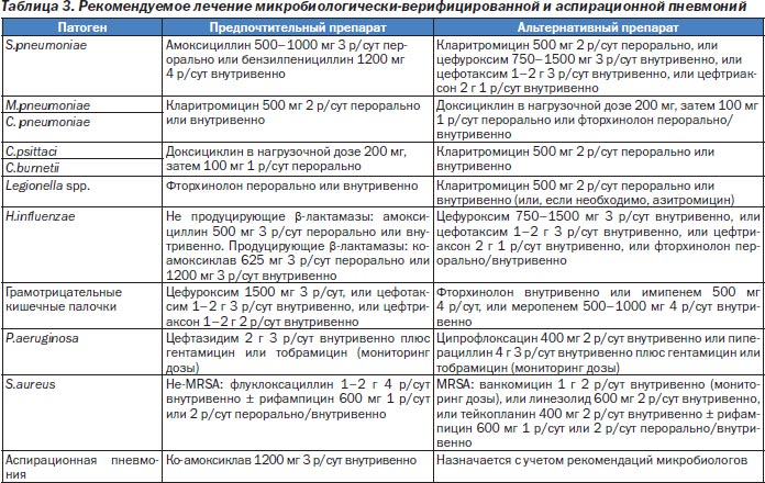 Рекомендации Британского торакального общества (BTS) по лечению внебольничной пневмонии у взрослых: обновление 2009 года Интерне