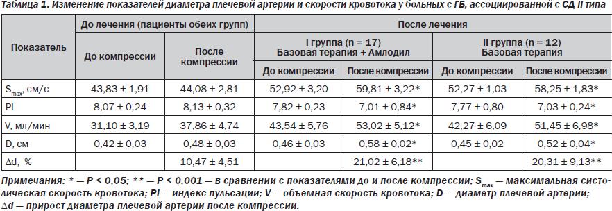 до лечения 0,42 ± 0,03 см,