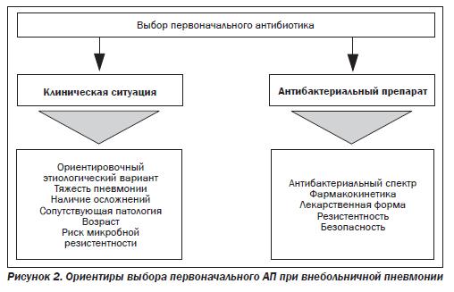 Ошибки ведения больных внебольничной пневмонией Можно ли их  При амбулаторном ведении больных ВП согласно рекомендациям Российского респираторного общества следует выделять две группы пациентов