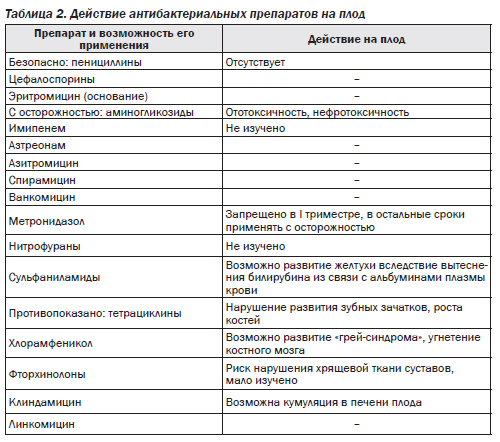 spermogramma-posle-prinyatiya-antibiotikov