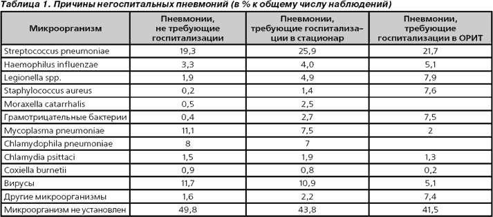 Пневмония по анализу крови Справка 302Н Шереметьевское шоссе