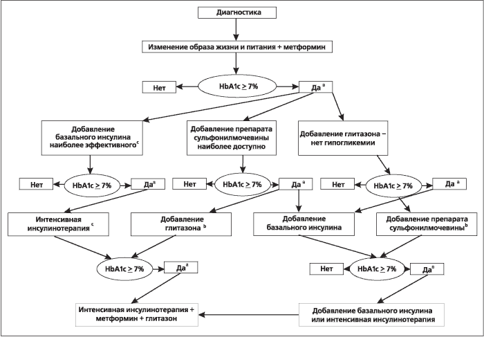 Рисунок 1. Алгоритм лечения