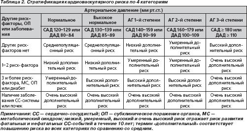 классификация статинов по поколениям