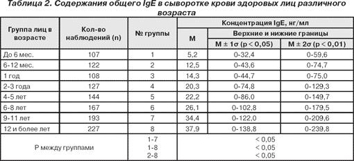 Анализ крови на общий jge медицинская справка 083/у-89 поликлинника