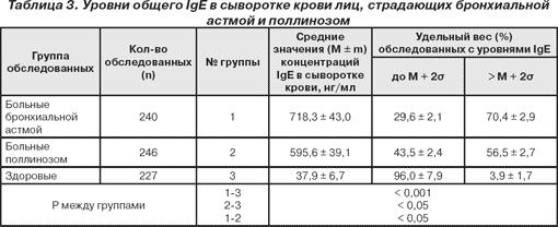 Анализ крови на иммуноглобулин е общий - результа расшифровка какой анализ крови должен быть при раке желудка