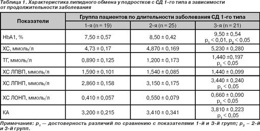 общий анализ крови паталогия
