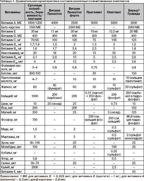 Витамины для беременных таблица для сравнения 23
