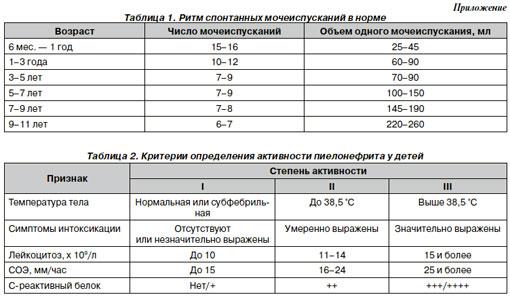 Общий анализ крови при пиелонефрите у детей анализ крови на днк код для похудения