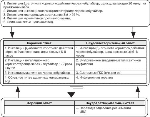 стратегия лечения бронхиальной астмы