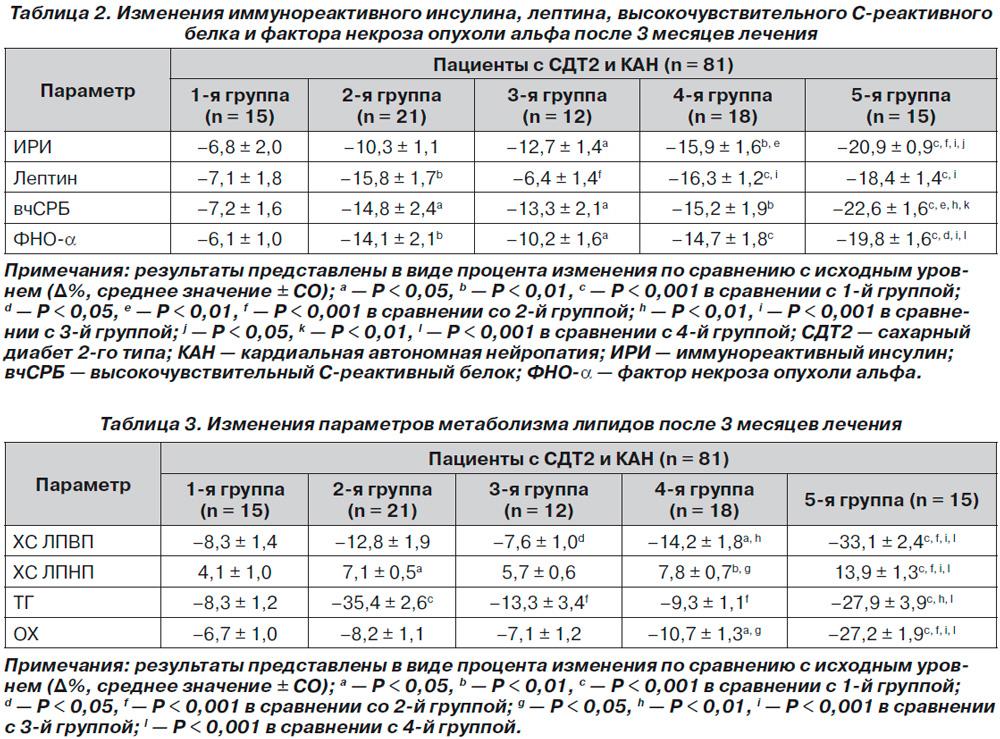 Биохимическое исследование крови холестерин общий