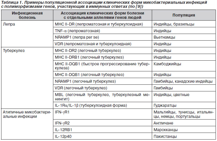 полиморфизмы генов f2 и f5