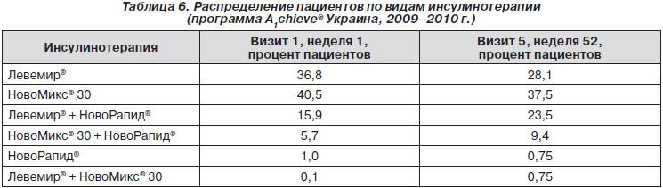 инсулин НовоМикс® 30 и 168