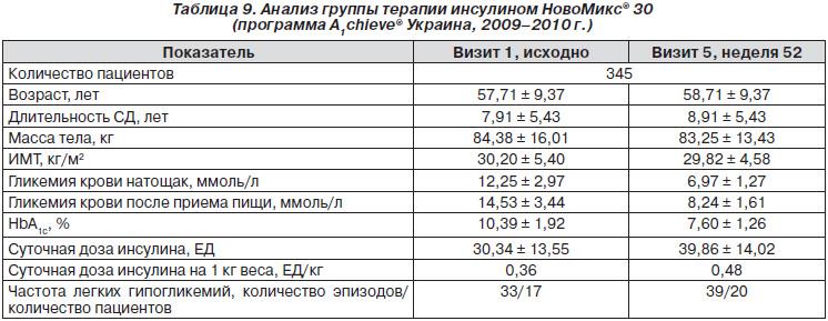 инсулина НовоМикс® 30 в