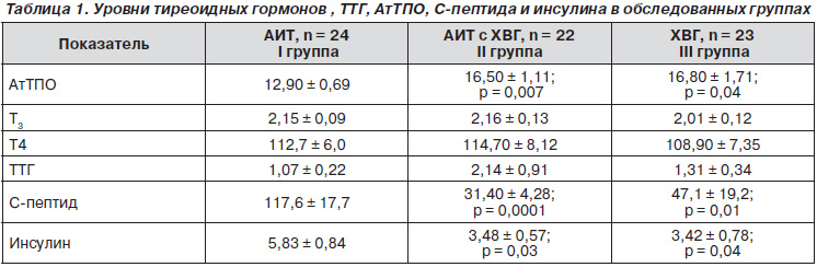 Антитела к ттг норма у беременных женщин