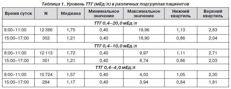 И тироксин (т4) в процесс