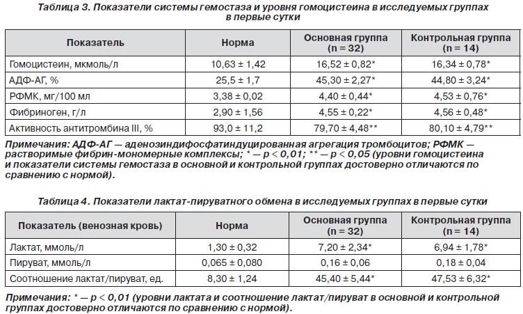 Рфмк ортофенантролиновый тест повышен - ae4
