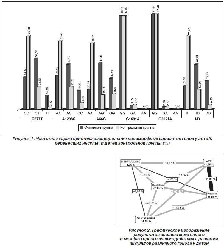 Комплексная оценка влияния клинико-анамнестических и
