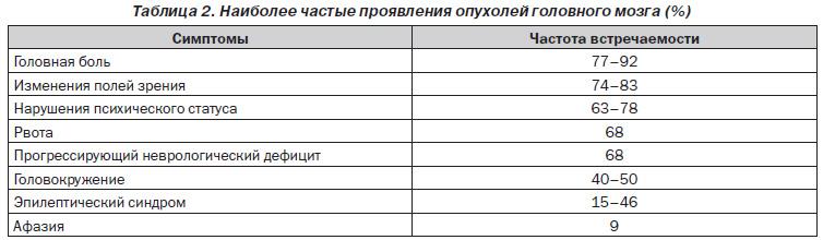 Анализ крови при онкологии головного мозга Справка о кодировании от алкоголизмаакта употребления алкоголя на работе форма 155 у Охотный ряд