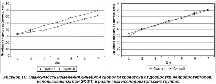 дозы препаратов (Глиатилин