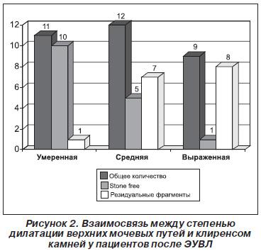 Экстракорпоральная волновая литотрипсия