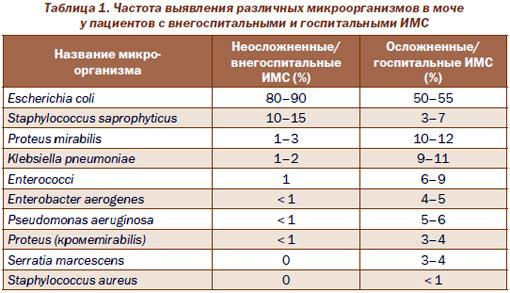 Анализ мочи на посев enterococci Медицинская справка для работы на высоте Чешихинский проезд