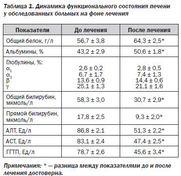проспект увеличенные показатели печени в крови внимания подход