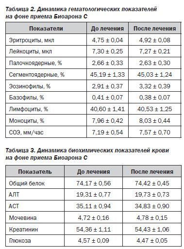 Анализ крови аст ант Освобождение от физкультуры Улица Чкалова (город Щербинка)