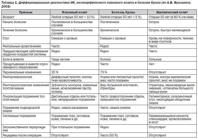 Дифференциальный диагноз неспецифического язвенного колита