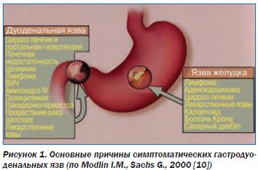 Химический состав гепатита а