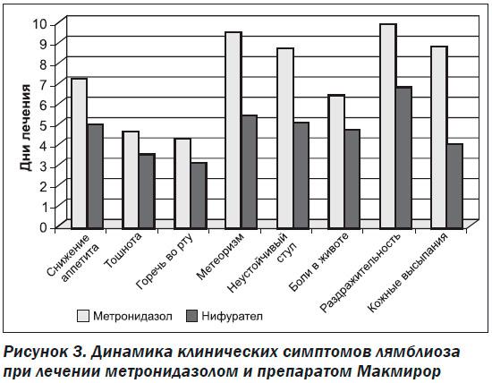паразиты лямблии симптомы лечение