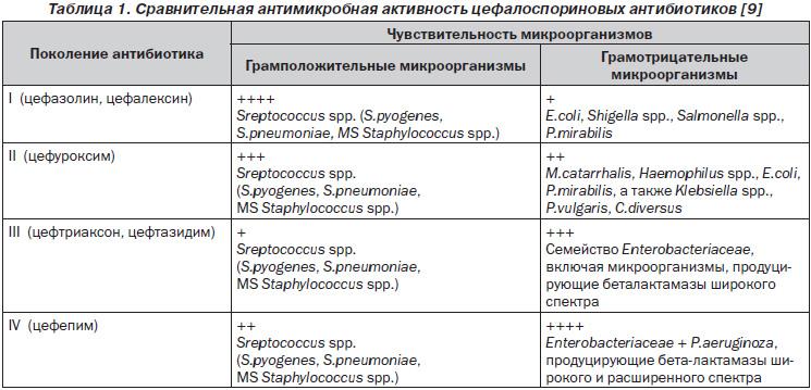 интернет-магазине антибиотики 3 поколения для детей список Уход термобельем