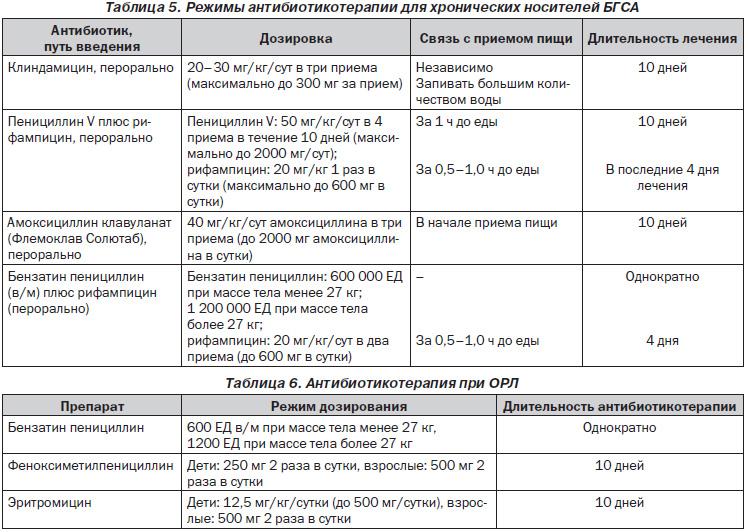 Клинический Случай Ревматоидный Артрит