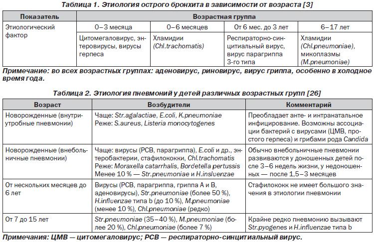 Схема при пневмонии у детей