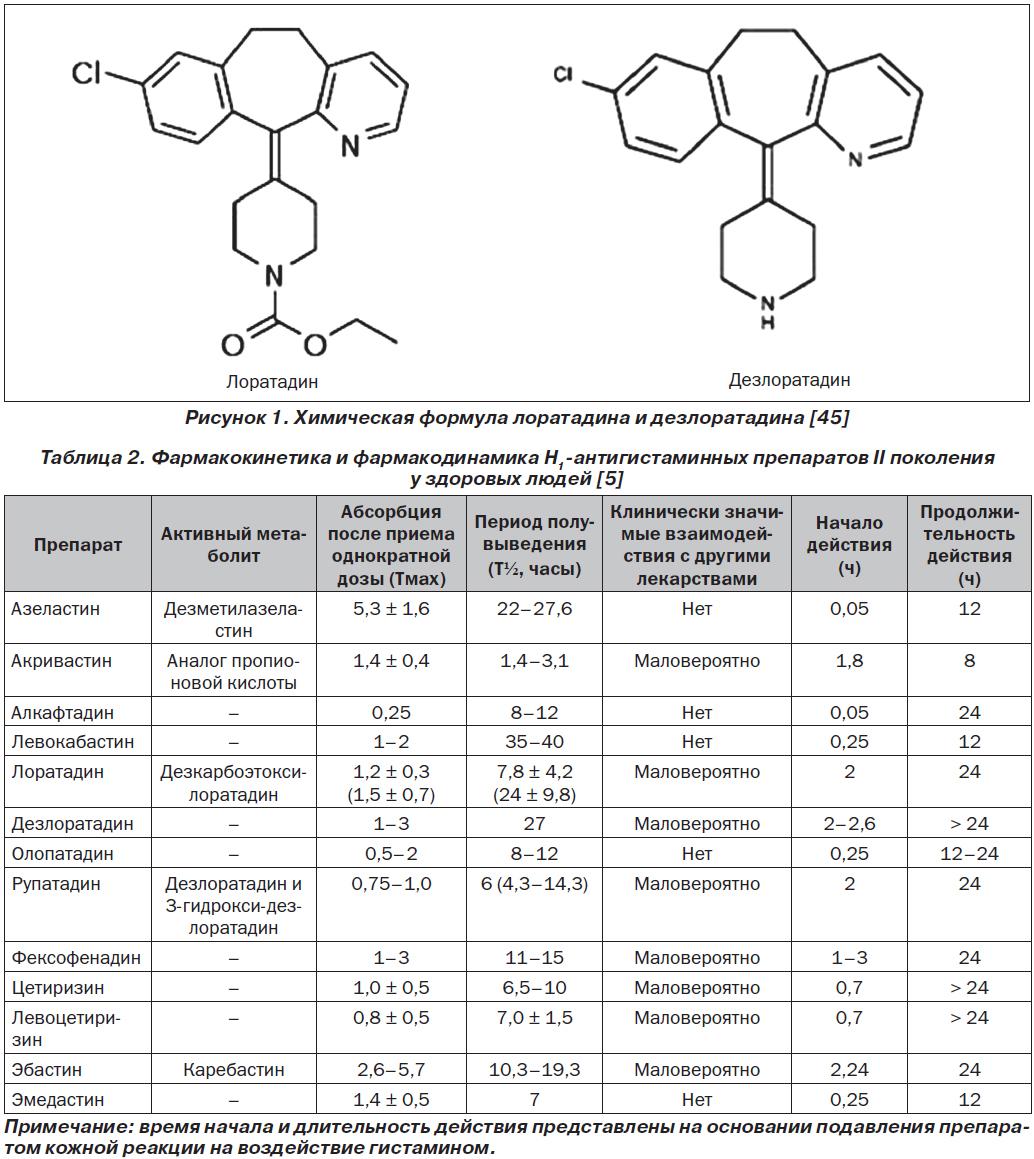 Кортикостероиды фармакокинетика обзор 2011 сустанон 250 с чем принимать