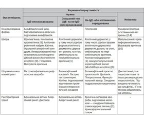 Project of the Modern Classification  of the Food Hypersensitivity Clinical Symptoms in Сhildren