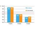 Оптимизация терапии острых респираторно-вирусных инфекций верхних дыхательных путей у детей и взрослых