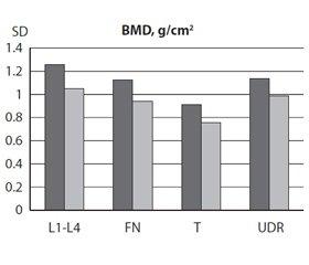 Мінеральна щільність кісткової тканини, показники T та Z у молодих чоловіків з ювенільним ідіопатичним артритом