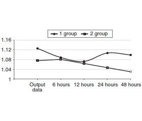 Comparative characteristic of fibrinolytic activity incase of experimental peritonitis and underlying diabetes mellitus
