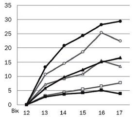 Physical development of young athletes — students of physical training schools
