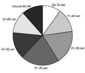 Результаты многоцентрового  клинического наблюдения и оценки эффективности применения препарата Кандибиотик при острых воспалительных заболеваниях среднего уха