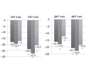 Arterial pressure changes in ambulatory monitoring of hypertensive patients in Trimaran study  (the benefits of a triple fixed combination over a double fixed combination)