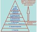 Современный подход к образованию врачей: концепция непрерывного медицинского образования и непрерывного профессионального развития