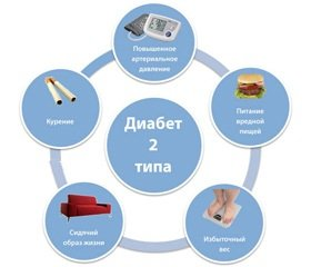 Превентивная диабетология на рубеже столетий. Профилактика сахарного диабета второго типа: достижения и перспективы